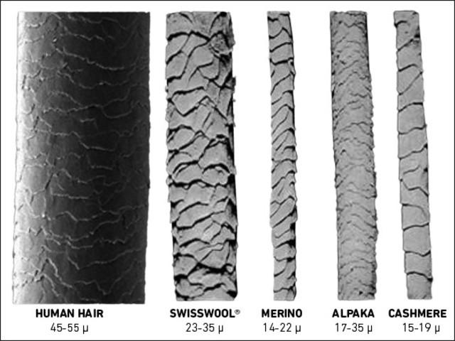 Faserstärken im Vergleich